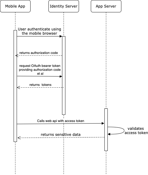 OAuth Code Flow Diagram