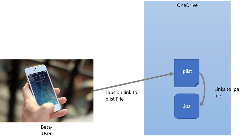 Shows image where beta users taps on a link that is pointed towards the plist file (lying on a file share). The plist itself contains a link to the ipa file which will get installed on the users device.